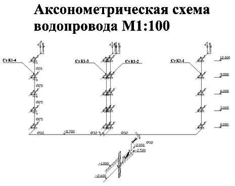схемы водопровода и